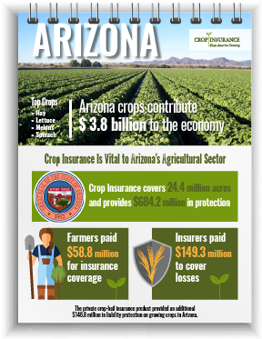 Arizona Crop Insurance Impact